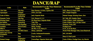 RadRockers comparison chart dance/rap